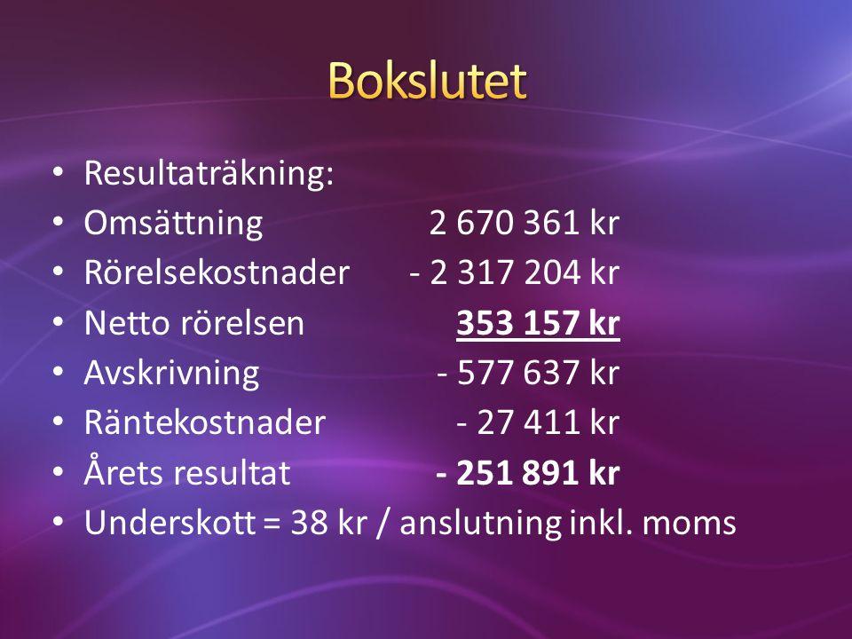 Intäkter2 565 000 kr Utgifter2 280 000 kr Netto285 000 kr Avskrivning- 577 637 kr Resultat- 292 637 kr Motsvarar 44 kr/mån per anslutning inklusive moms.