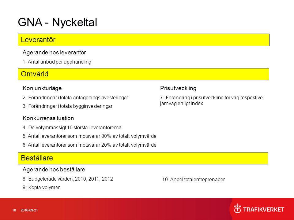 102016-09-21 GNA - Nyckeltal Leverantör Omvärld Beställare Agerande hos leverantör 1. Antal anbud per upphandling Konjunkturläge 2. Förändringar i tot