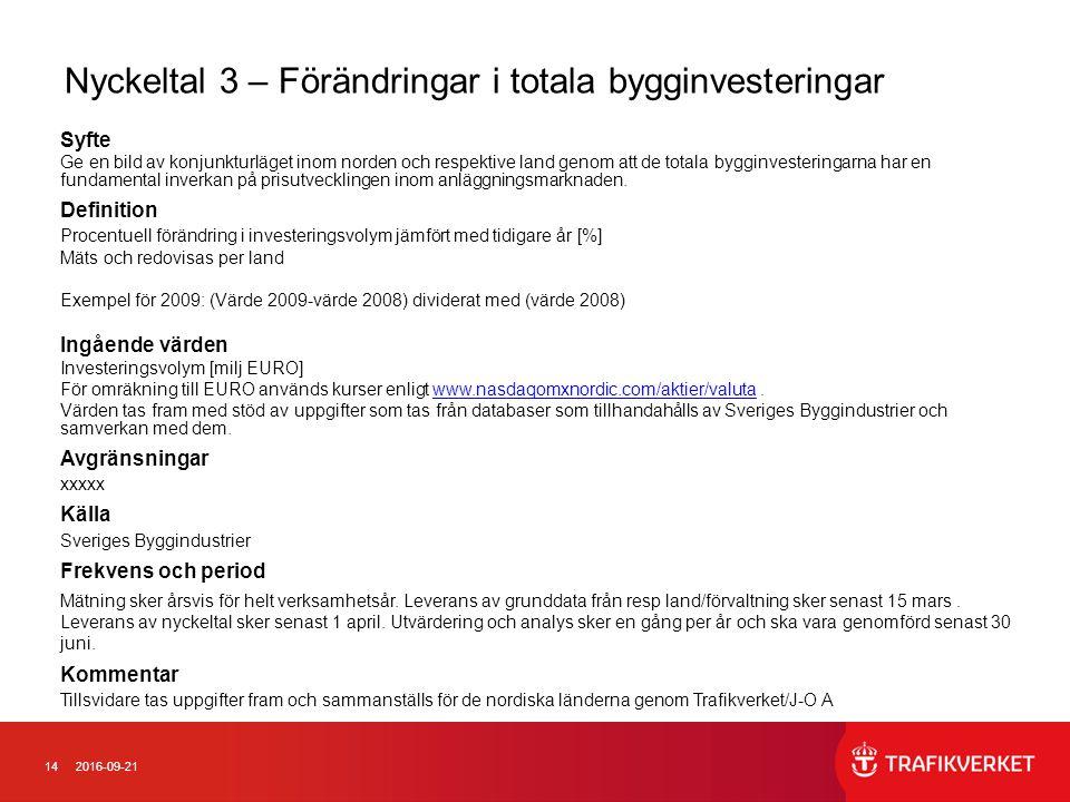 142016-09-21 Nyckeltal 3 – Förändringar i totala bygginvesteringar Syfte Ge en bild av konjunkturläget inom norden och respektive land genom att de to