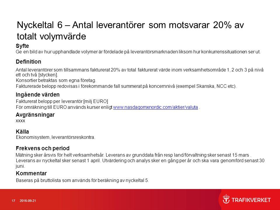 172016-09-21 Nyckeltal 6 – Antal leverantörer som motsvarar 20% av totalt volymvärde Syfte Ge en bild av hur upphandlade volymer är fördelade på lever