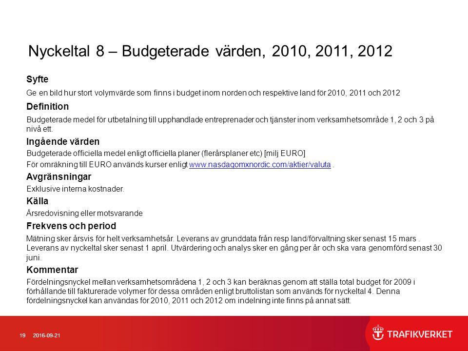 192016-09-21 Nyckeltal 8 – Budgeterade värden, 2010, 2011, 2012 Syfte Ge en bild hur stort volymvärde som finns i budget inom norden och respektive land för 2010, 2011 och 2012 Definition Budgeterade medel för utbetalning till upphandlade entreprenader och tjänster inom verksamhetsområde 1, 2 och 3 på nivå ett.
