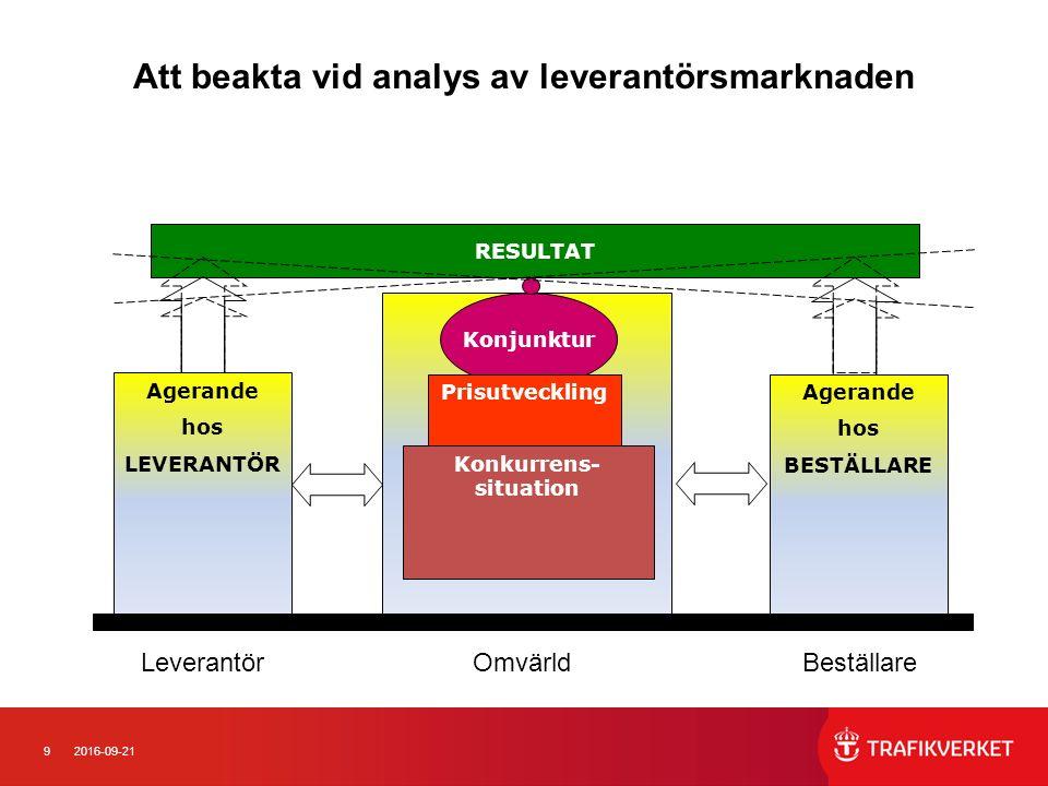 92016-09-21 Att beakta vid analys av leverantörsmarknaden Konjunktur Prisutveckling Agerande hos LEVERANTÖR Agerande hos BESTÄLLARE RESULTAT Konkurren
