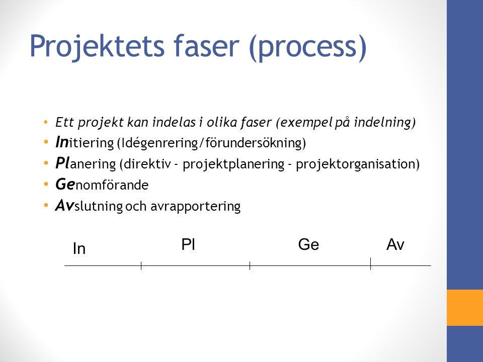 Projektets faser (process) Ett projekt kan indelas i olika faser (exempel på indelning) In itiering (Idégenrering/förundersökning) Pl anering (direktiv - projektplanering - projektorganisation) Ge nomförande Av slutning och avrapportering In PlGeAv