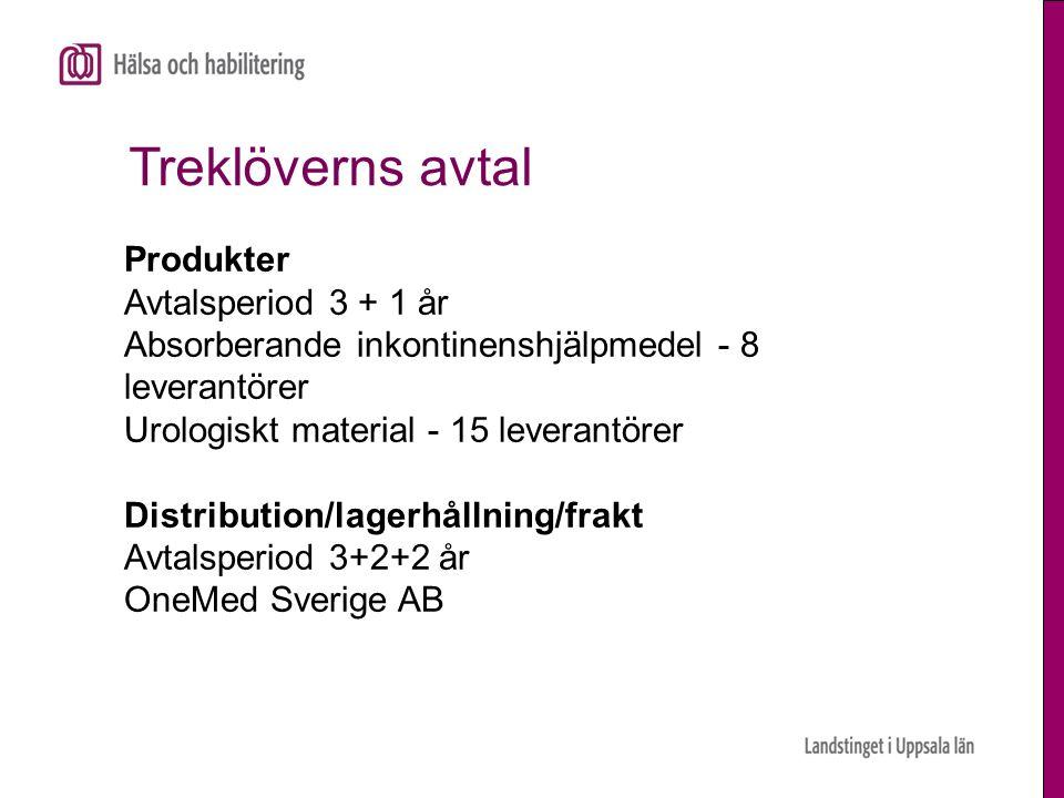 Treklöverns avtal Produkter Avtalsperiod 3 + 1 år Absorberande inkontinenshjälpmedel - 8 leverantörer Urologiskt material - 15 leverantörer Distribution/lagerhållning/frakt Avtalsperiod 3+2+2 år OneMed Sverige AB