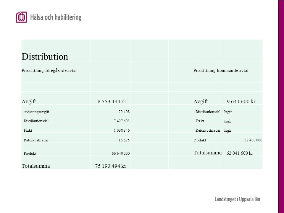 Distribution Prissättning föregående avtalPrissättning kommande avtal Avgift 8 553 494 krAvgift 9 641 600 kr Aviseringsavgift70 408Distributionsdel In