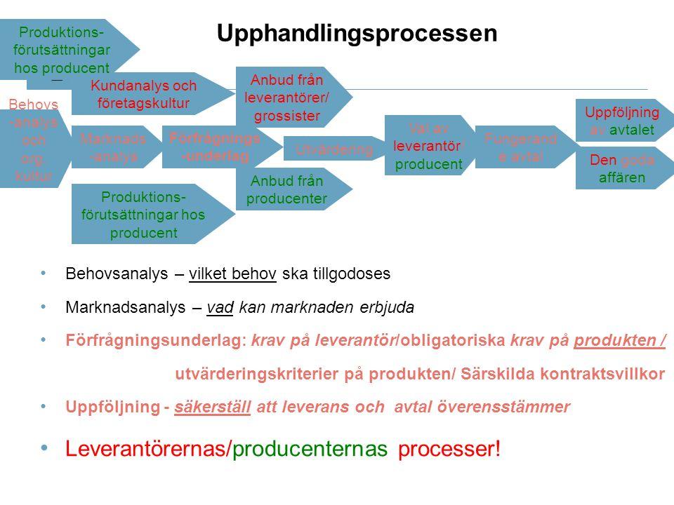 Behovs -analys och org.