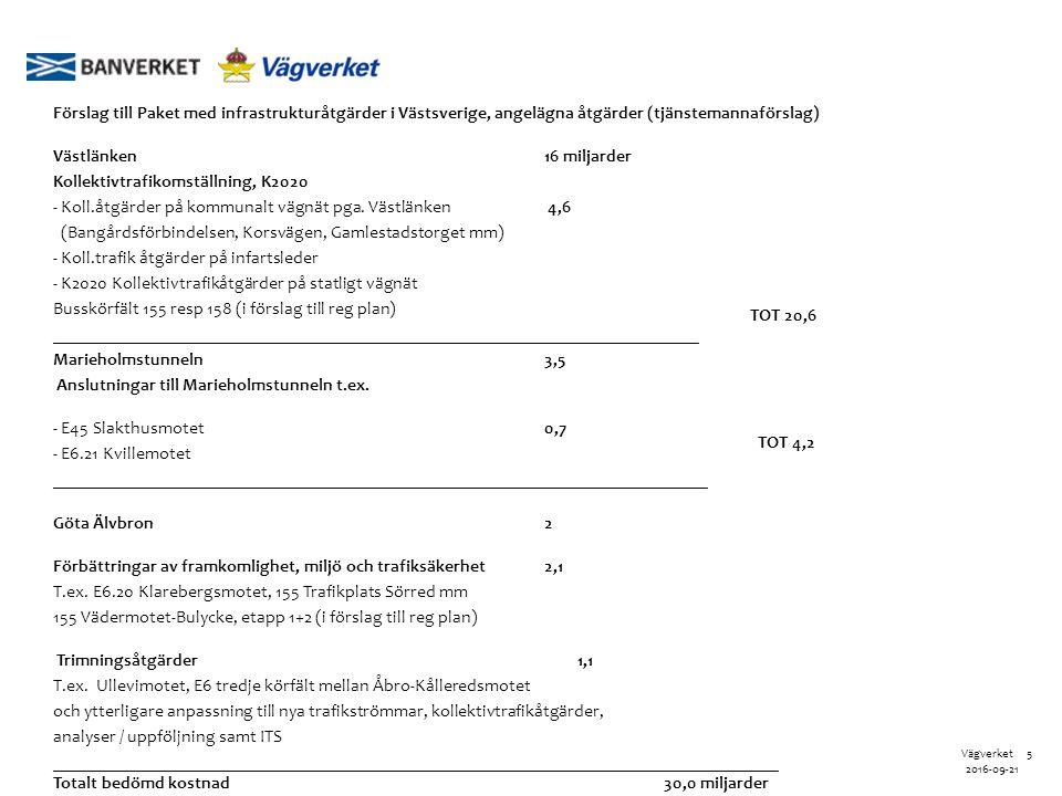 5Vägverket 2016-09-21 Förslag till Paket med infrastrukturåtgärder i Västsverige, angelägna åtgärder (tjänstemannaförslag) Västlänken16 miljarder Kollektivtrafikomställning, K2020 - Koll.åtgärder på kommunalt vägnät pga.