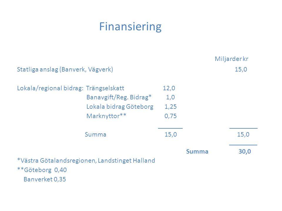Trängselskatt/Fortsatt arbete Förutom finansiering minska trängsel och miljöpåverkan Utveckla enzonsystem - Tjänstemannagrupp Säkerställa att trängsel, miljö och finansieringseffekter uppnås Fastställa värdet av marknyttor