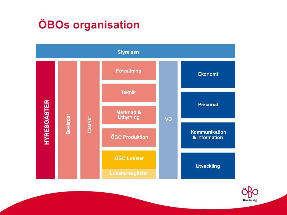 ÖBOs organisation