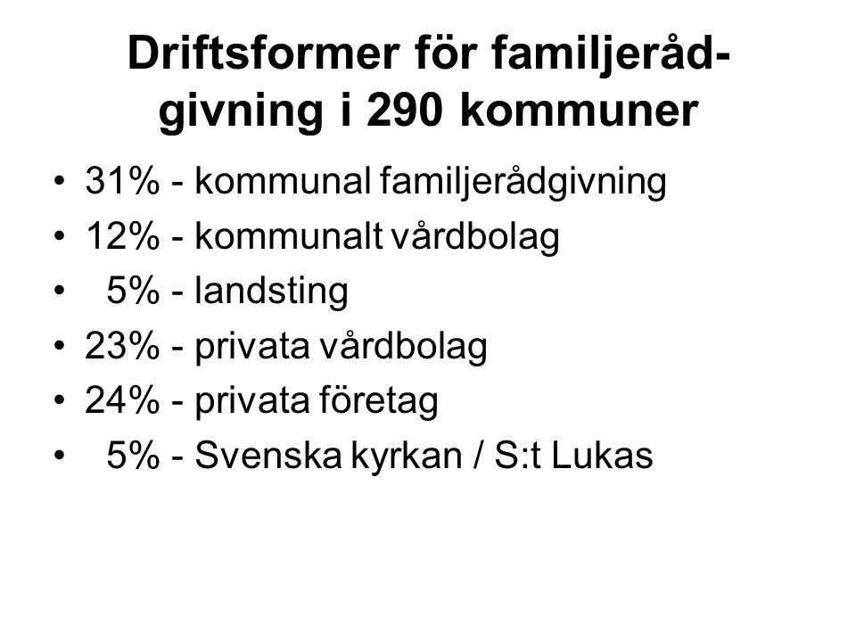 Driftsformer för familjeråd- givning i 290 kommuner 31% - kommunal familjerådgivning 12% - kommunalt vårdbolag 5% - landsting 23% - privata vårdbolag 24% - privata företag 5% - Svenska kyrkan / S:t Lukas