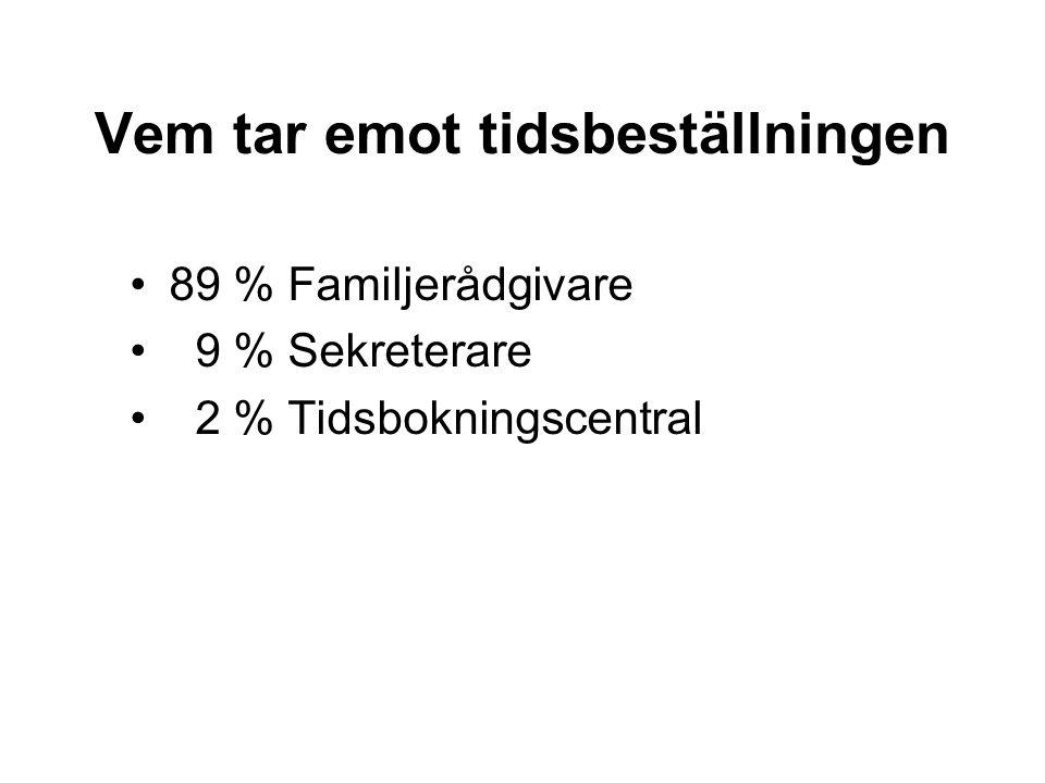 Vem tar emot tidsbeställningen 89 % Familjerådgivare 9 % Sekreterare 2 % Tidsbokningscentral