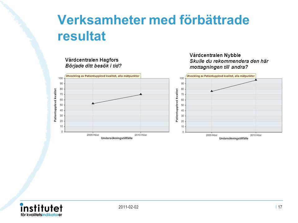 2011-02-02 Verksamheter med förbättrade resultat I 17 Vårdcentralen Hagfors Började ditt besök i tid.