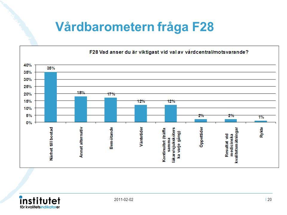 2011-02-02 Vårdbarometern fråga F28 I 20