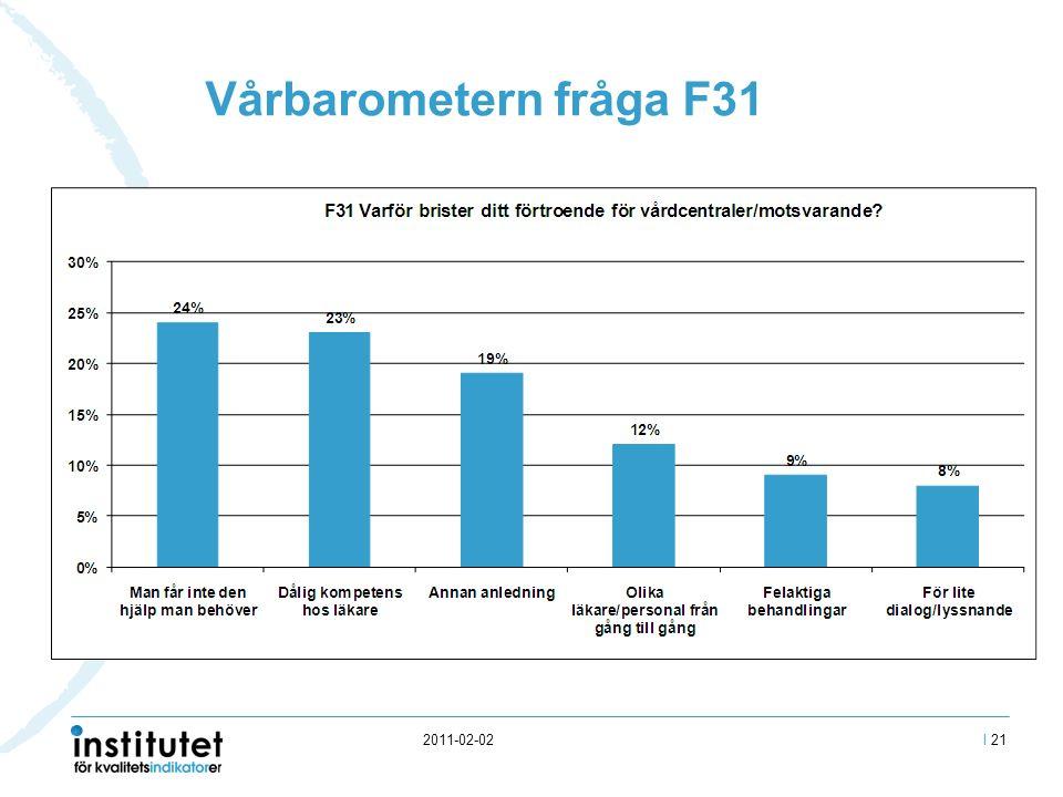 2011-02-02 Vårbarometern fråga F31 I 21