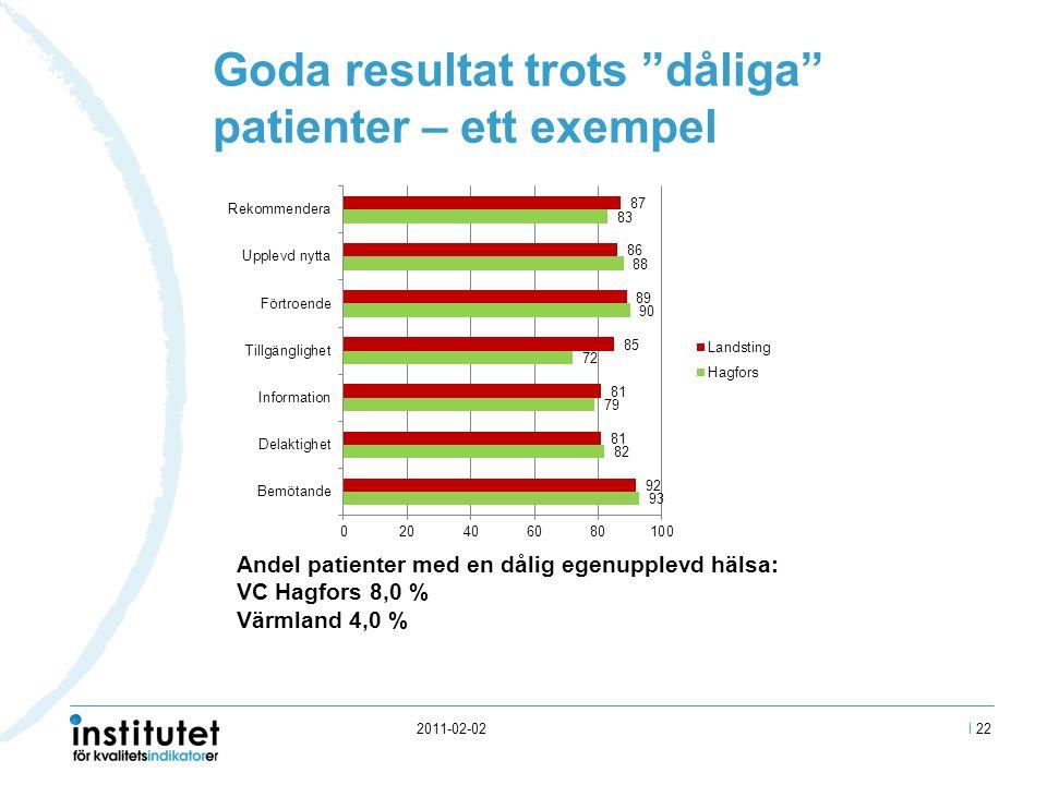 2011-02-02 Goda resultat trots dåliga patienter – ett exempel I 22 Andel patienter med en dålig egenupplevd hälsa: VC Hagfors 8,0 % Värmland 4,0 %