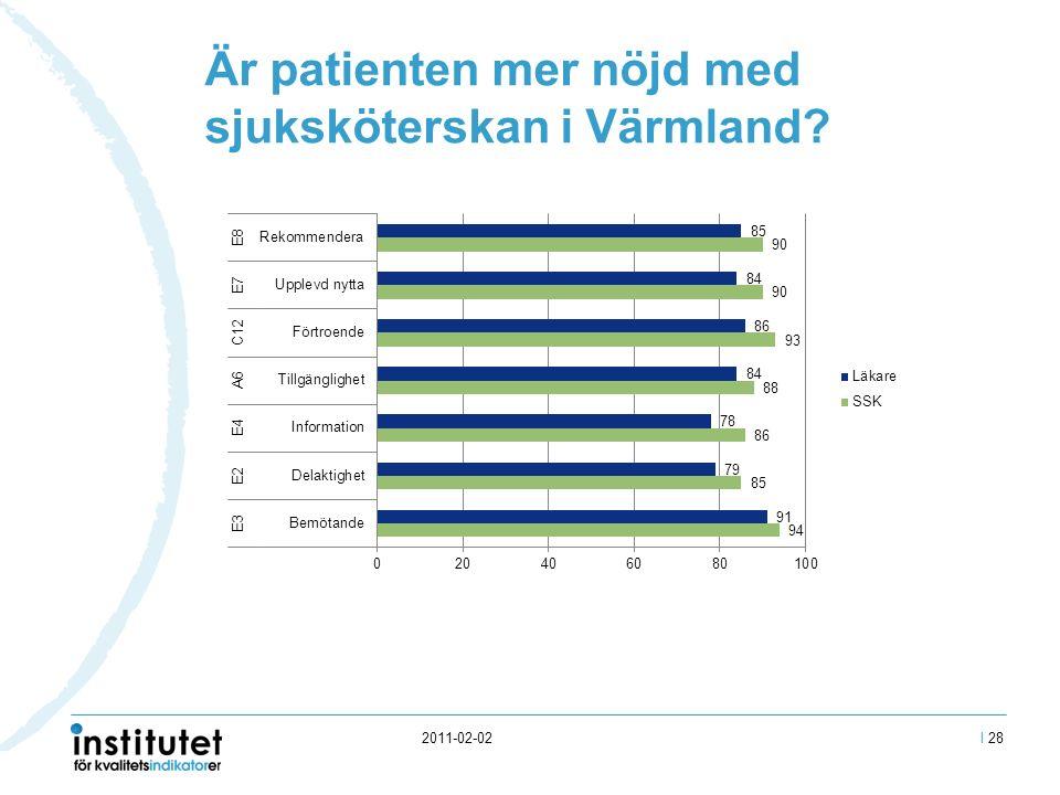2011-02-02 Är patienten mer nöjd med sjuksköterskan i Värmland I 28