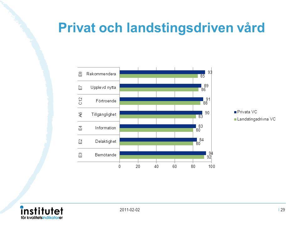 2011-02-02 Privat och landstingsdriven vård I 29