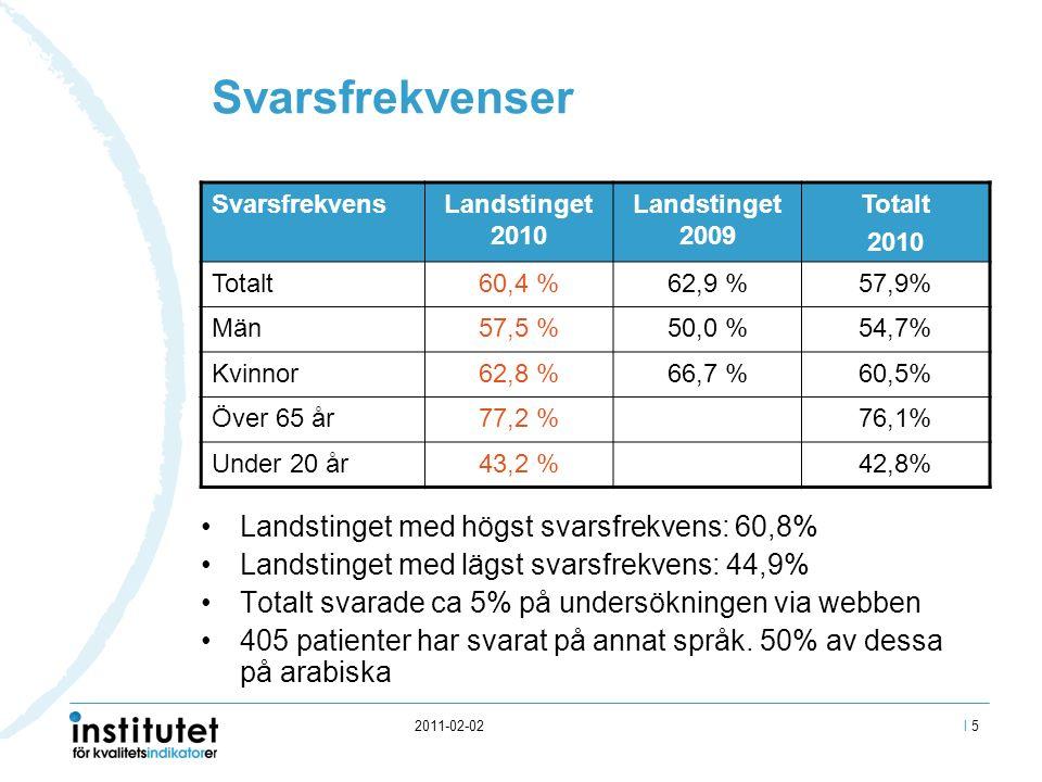 2011-02-02 Svarsfrekvenser SvarsfrekvensLandstinget 2010 Landstinget 2009 Totalt 2010 Totalt60,4 %62,9 %57,9% Män57,5 %50,0 %54,7% Kvinnor62,8 %66,7 %60,5% Över 65 år77,2 %76,1% Under 20 år43,2 %42,8% Landstinget med högst svarsfrekvens: 60,8% Landstinget med lägst svarsfrekvens: 44,9% Totalt svarade ca 5% på undersökningen via webben 405 patienter har svarat på annat språk.