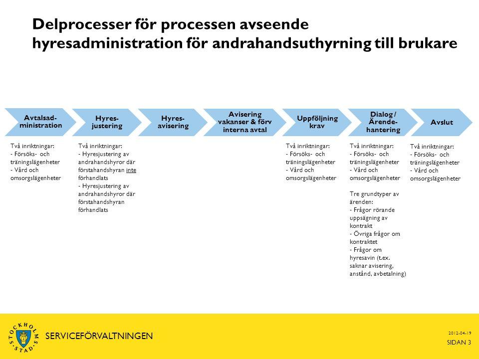 Delprocesser för processen avseende hyresadministration för andrahandsuthyrning till brukare SIDAN 3 SERVICEFÖRVALTNINGEN Avtalsad- ministration Hyres