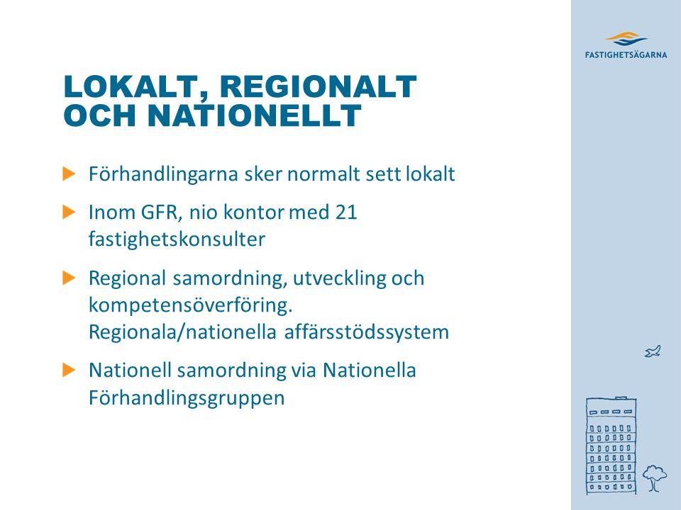 LOKALT, REGIONALT OCH NATIONELLT Förhandlingarna sker normalt sett lokalt Inom GFR, nio kontor med 21 fastighetskonsulter Regional samordning, utveckling och kompetensöverföring.