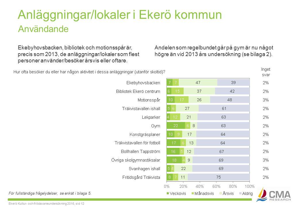 Ekerö Kultur- och fritidsvaneundersökning 2016, sid 12 Anläggningar/lokaler i Ekerö kommun Ekebyhovsbacken, bibliotek och motionsspår är, precis som 2013, de anläggningar/lokaler som flest personer använder/besöker årsvis eller oftare.