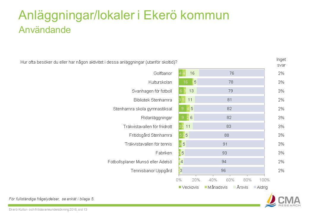Ekerö Kultur- och fritidsvaneundersökning 2016, sid 13 Anläggningar/lokaler i Ekerö kommun För fullständiga frågelydelser, se enkät i bilaga 5.