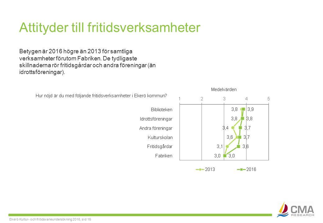 Ekerö Kultur- och fritidsvaneundersökning 2016, sid 15 Attityder till fritidsverksamheter Betygen är 2016 högre än 2013 för samtliga verksamheter förutom Fabriken.
