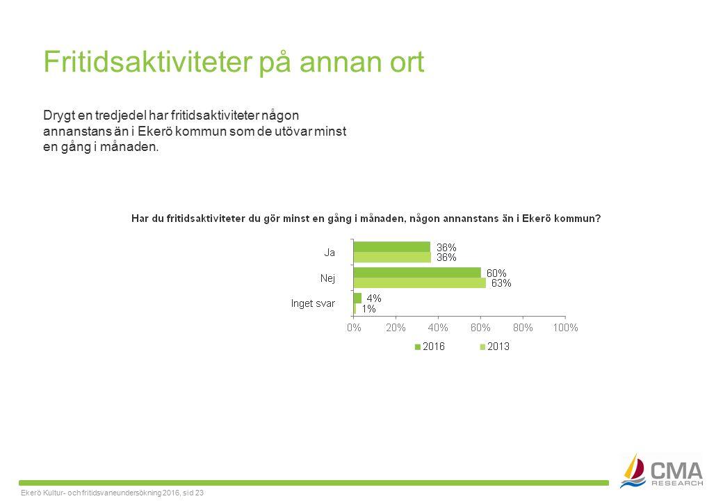 Ekerö Kultur- och fritidsvaneundersökning 2016, sid 23 Fritidsaktiviteter på annan ort Drygt en tredjedel har fritidsaktiviteter någon annanstans än i Ekerö kommun som de utövar minst en gång i månaden.
