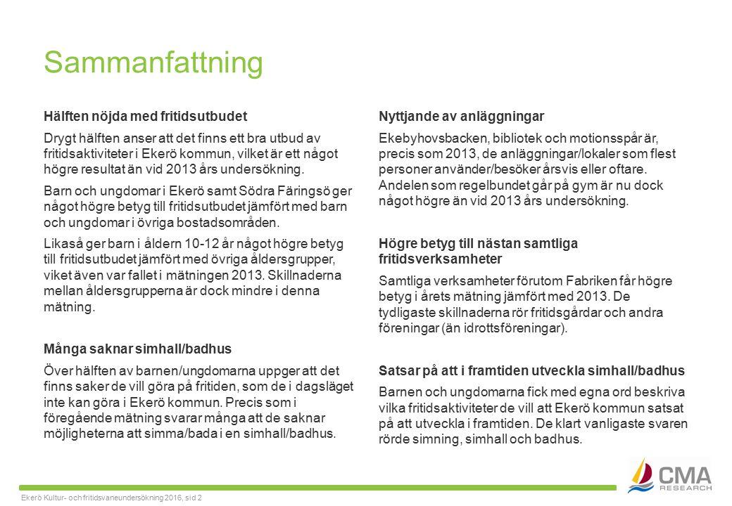 Ekerö Kultur- och fritidsvaneundersökning 2016, sid 2 Sammanfattning Hälften nöjda med fritidsutbudet Drygt hälften anser att det finns ett bra utbud av fritidsaktiviteter i Ekerö kommun, vilket är ett något högre resultat än vid 2013 års undersökning.