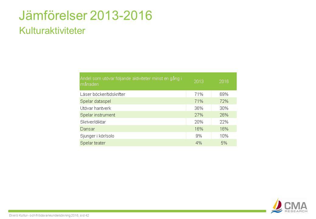 Ekerö Kultur- och fritidsvaneundersökning 2016, sid 42 Jämförelser 2013-2016 Kulturaktiviteter