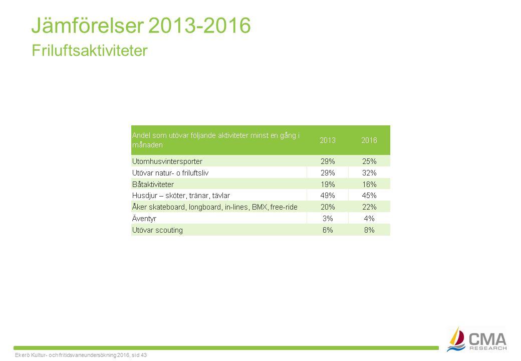 Ekerö Kultur- och fritidsvaneundersökning 2016, sid 43 Jämförelser 2013-2016 Friluftsaktiviteter