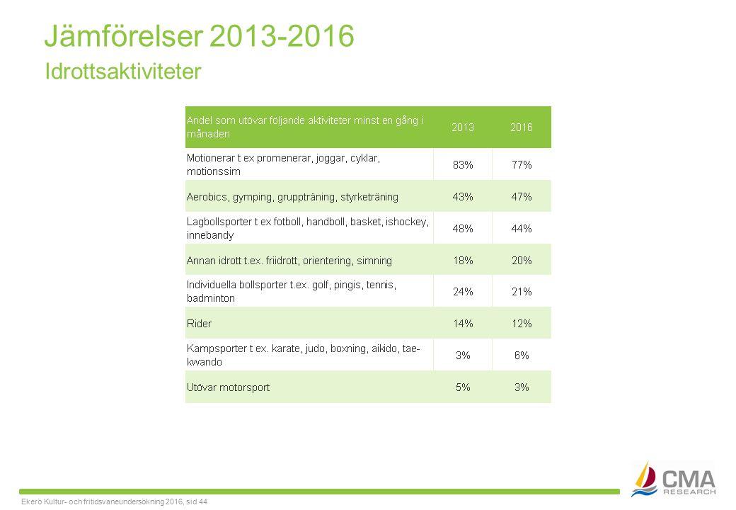 Ekerö Kultur- och fritidsvaneundersökning 2016, sid 44 Jämförelser 2013-2016 Idrottsaktiviteter