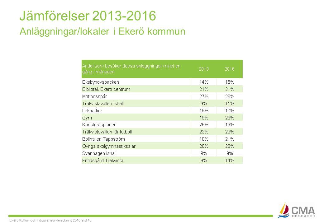 Ekerö Kultur- och fritidsvaneundersökning 2016, sid 45 Jämförelser 2013-2016 Anläggningar/lokaler i Ekerö kommun