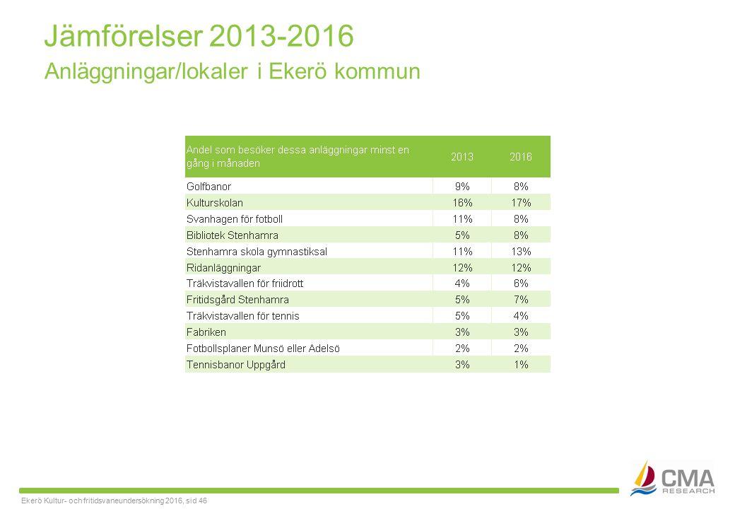 Ekerö Kultur- och fritidsvaneundersökning 2016, sid 46 Jämförelser 2013-2016 Anläggningar/lokaler i Ekerö kommun