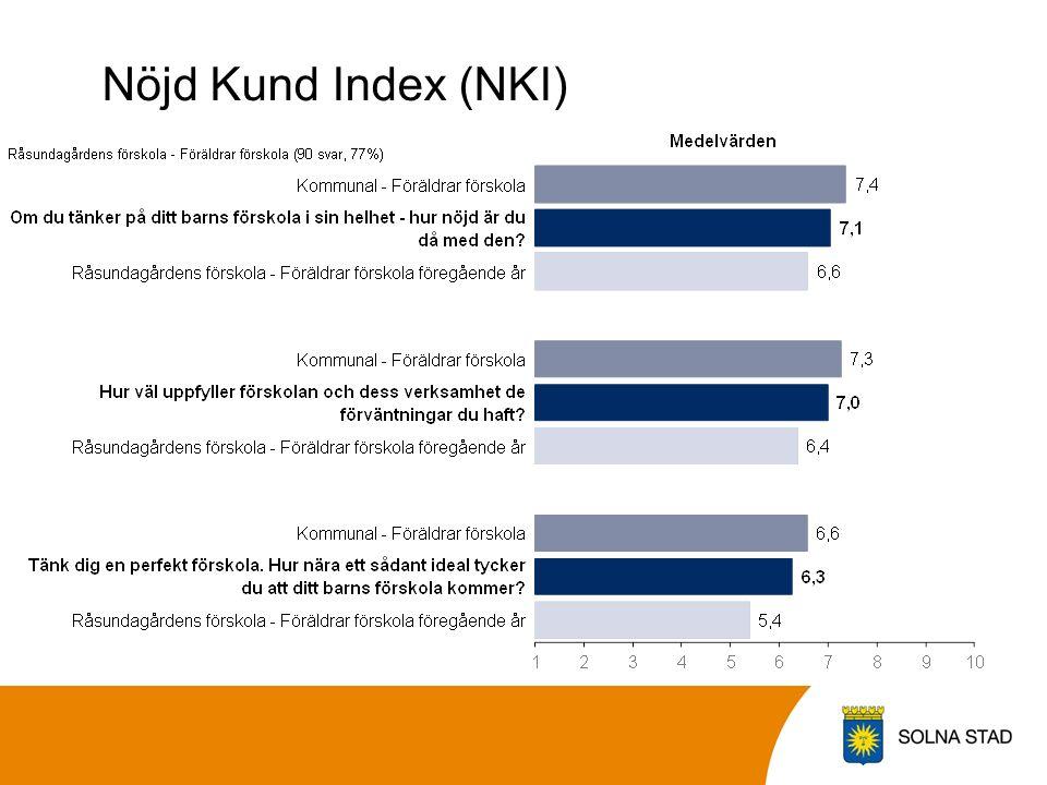 Nöjd Kund Index (NKI)