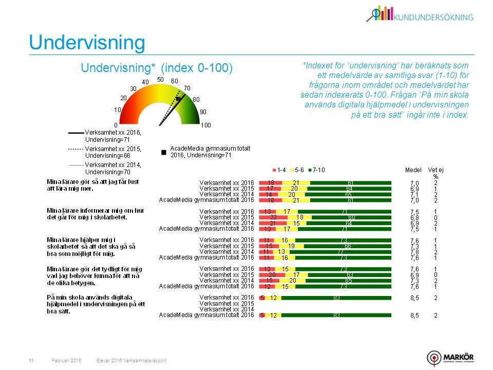 Undervisning Februari 201611 Undervisning* (index 0-100) Elever 2016 Verksamhetsrapport *Indexet för undervisning har beräknats som ett medelvärde av samtliga svar (1-10) för frågorna inom området och medelvärdet har sedan indexerats 0-100.