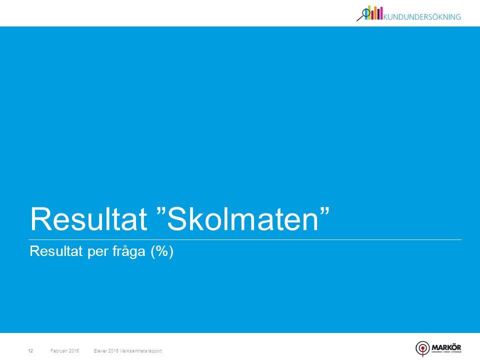 """Resultat """"Skolmaten"""" Resultat per fråga (%) Februari 201612Elever 2016 Verksamhetsrapport"""