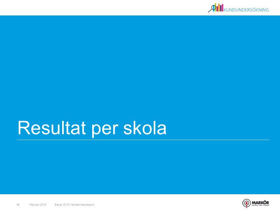 Resultat per skola Februari 201614Elever 2016 Verksamhetsrapport