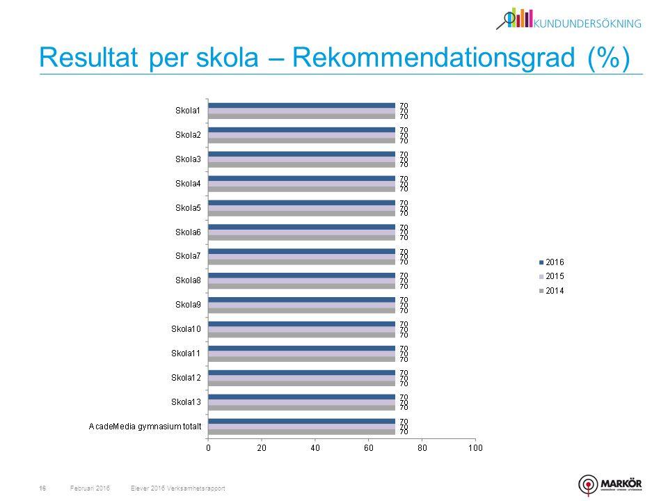 Resultat per skola – Rekommendationsgrad (%) Februari 201616Elever 2016 Verksamhetsrapport