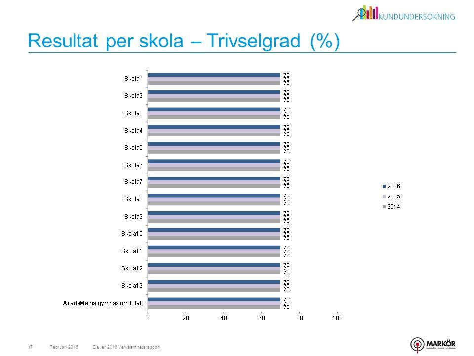 Resultat per skola – Trivselgrad (%) Februari 201617Elever 2016 Verksamhetsrapport