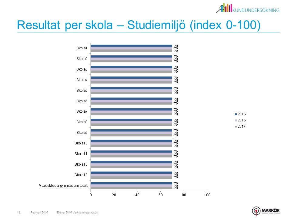 Resultat per skola – Studiemiljö (index 0-100) Februari 201618Elever 2016 Verksamhetsrapport