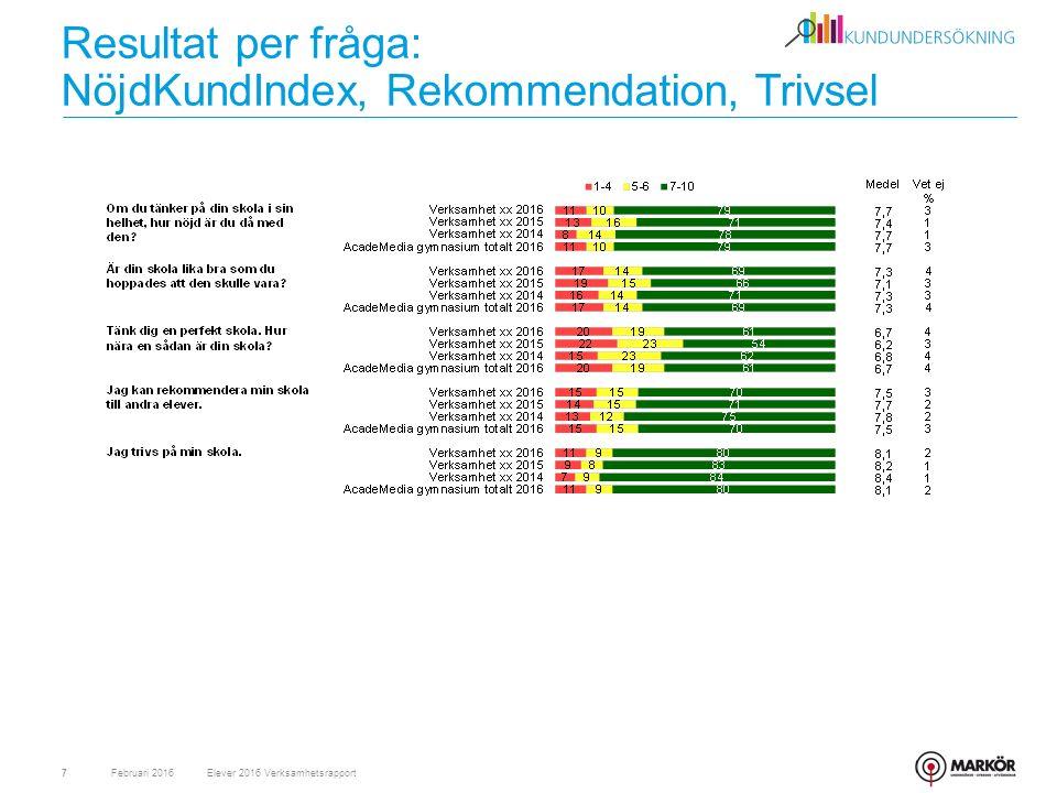 Resultat per fråga: NöjdKundIndex, Rekommendation, Trivsel Februari 20167Elever 2016 Verksamhetsrapport