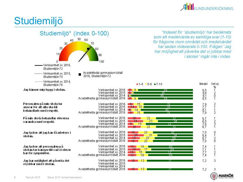 """Studiemiljö Februari 20169 Studiemiljö* (index 0-100) Elever 2016 Verksamhetsrapport *Indexet för """"studiemiljö"""" har beräknats som ett medelvärde av sa"""