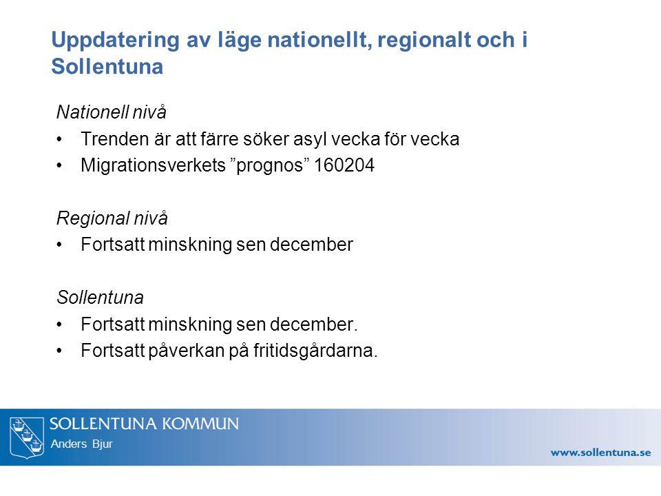 Anders Bjur Uppdatering av läge nationellt, regionalt och i Sollentuna Nationell nivå Trenden är att färre söker asyl vecka för vecka Migrationsverkets prognos 160204 Regional nivå Fortsatt minskning sen december Sollentuna Fortsatt minskning sen december.