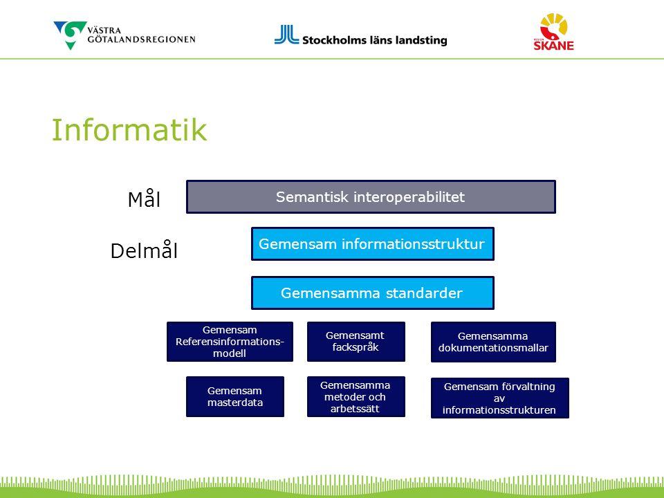 Informatik Semantisk interoperabilitet Mål Delmål Gemensamt fackspråk Gemensam Referensinformations- modell Gemensamma dokumentationsmallar Gemensam f