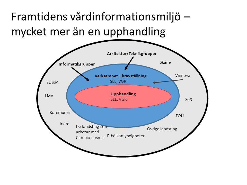 Skåne Framtidens vårdinformationsmiljö – mycket mer än en upphandling Informatikgrupper Arkitektur/Teknikgrupper Verksamhet – kravställning SLL, VGR V
