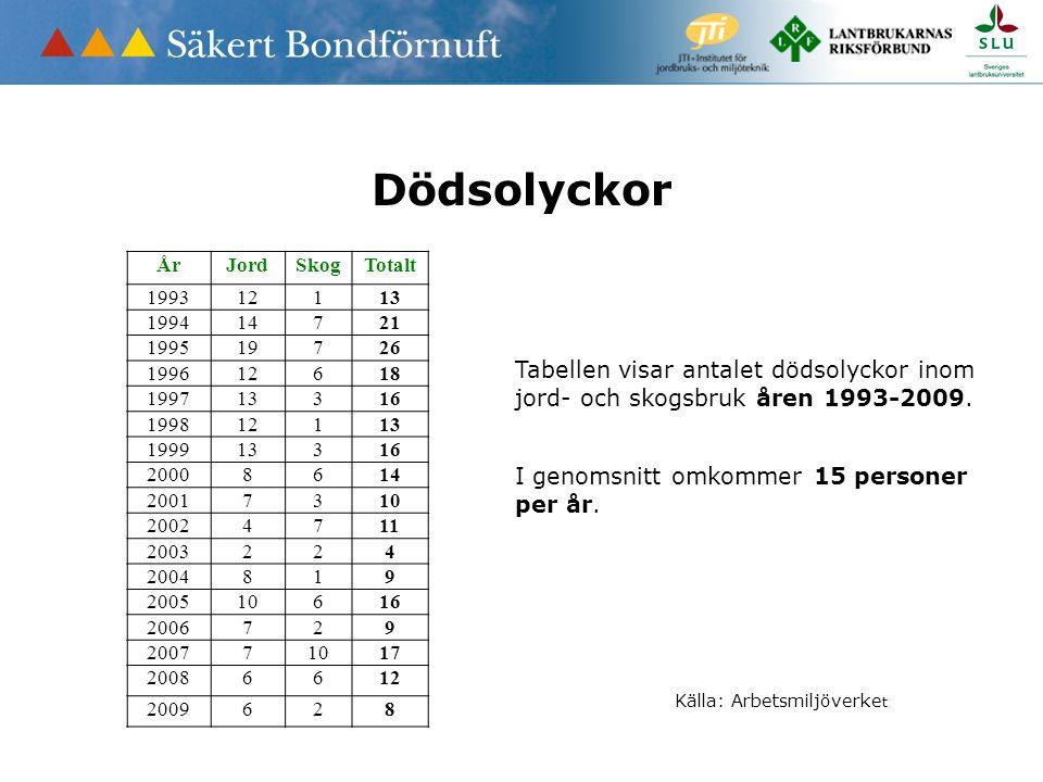 Tabell: Antalet dödsolyckor inom jord- och skogsbruk åren 1993-2008. Dödsolyckor Tabellen visar antalet dödsolyckor inom jord- och skogsbruk åren 1993