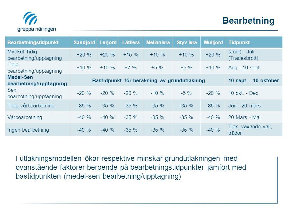 Bearbetning BearbetningstidpunktSandjordLerjordLättleraMellanleraStyv leraMulljordTidpunkt Mycket Tidig bearbetning/upptagning +20 % +15 %+10 % +20 % (Juni) - Juli (Trädesbrott) Tidig bearbetning/upptagning +10 % +7 %+5 % +10 %Aug - 10 sept.