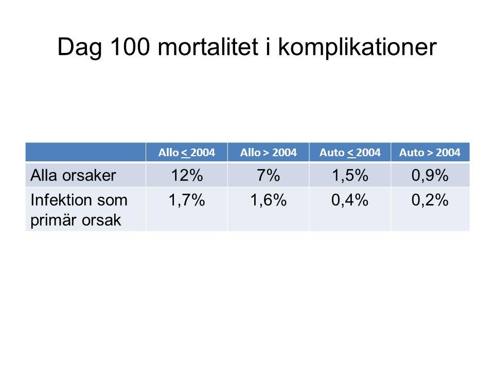 Dag 100 mortalitet i komplikationer Allo < 2004Allo > 2004Auto < 2004Auto > 2004 Alla orsaker12%7%1,5%0,9% Infektion som primär orsak 1,7%1,6%0,4%0,2%