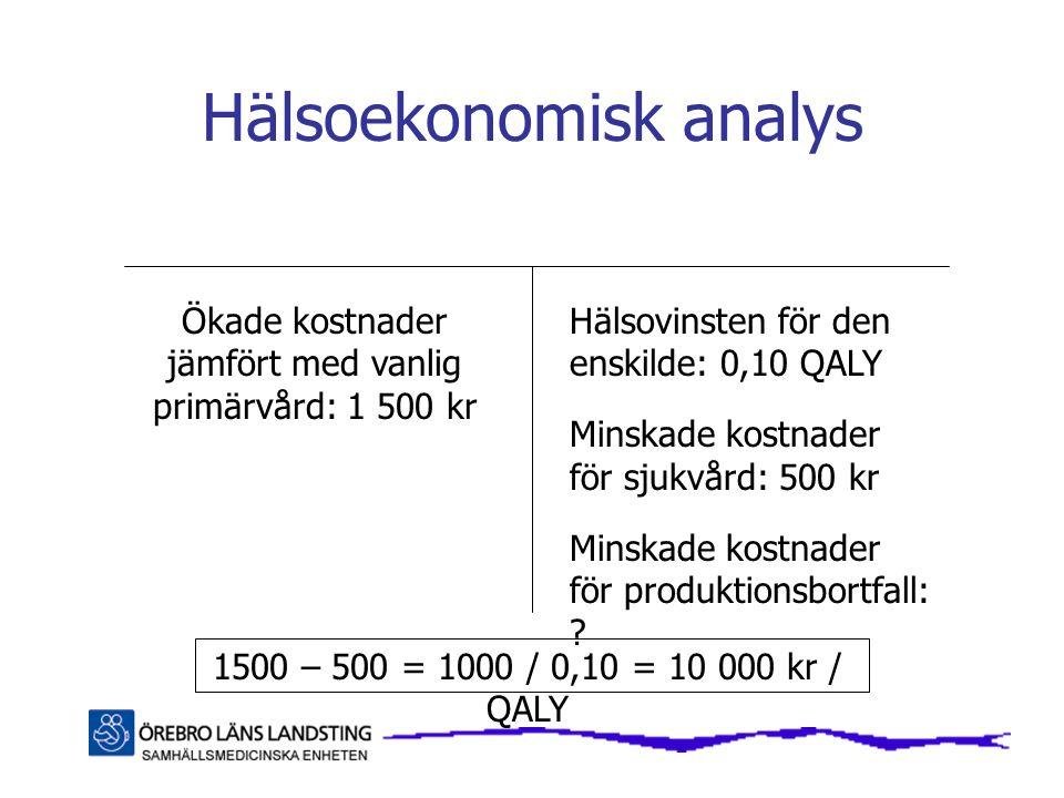 Hälsoekonomisk analys Ökade kostnader jämfört med vanlig primärvård: 1 500 kr Hälsovinsten för den enskilde: 0,10 QALY Minskade kostnader för sjukvård: 500 kr Minskade kostnader för produktionsbortfall: .